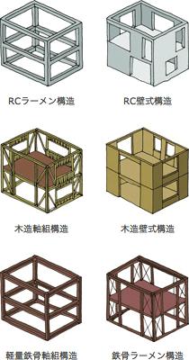 住宅構造一覧